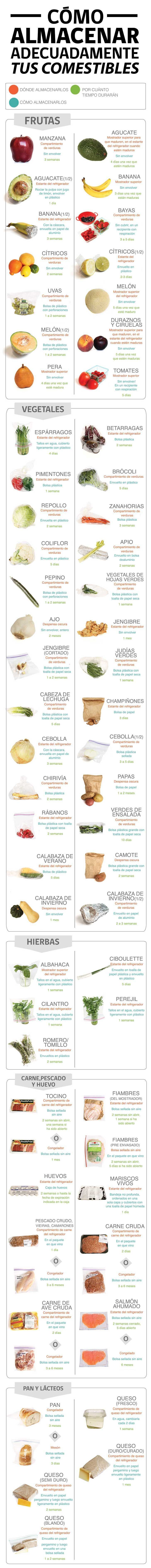 El almacenamiento de alimentos en casa. #alimentos #infografia #conservación #nutricioninfografia