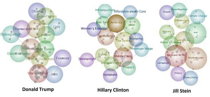 New research from NUI Galway explores the 'realities' contained within the tweets of several American presidential nominees from three of the main political parties in the United States: Donald Trump, Hillary Clinton and Jill Stein in the months leading up to Election Day on 8 November 2016. The research, which has been published by the [ ]