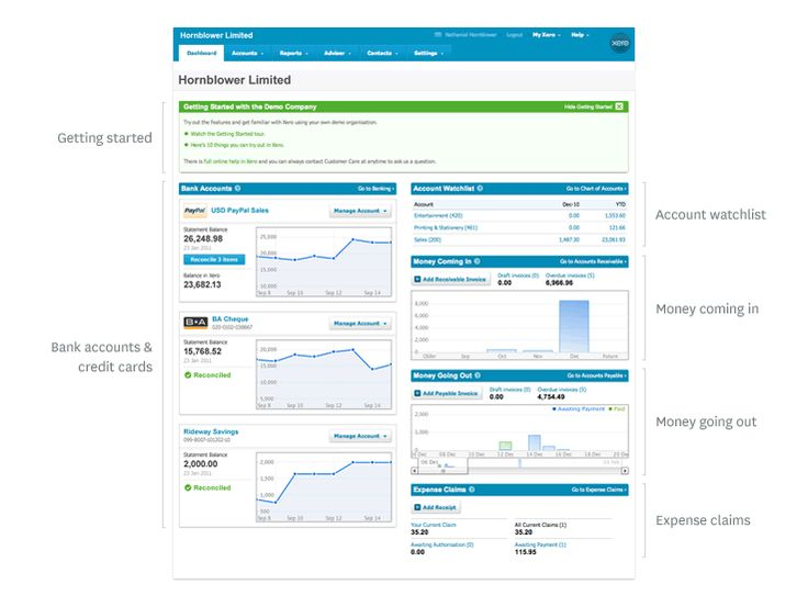 Xero online accounting software for your business. The best we've seen in a long time. What do you think?