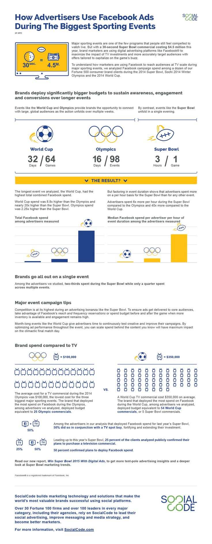 #Infographic - How Advertisers Use Facebook Ads During The Biggest Sporting Events. via @socialcode