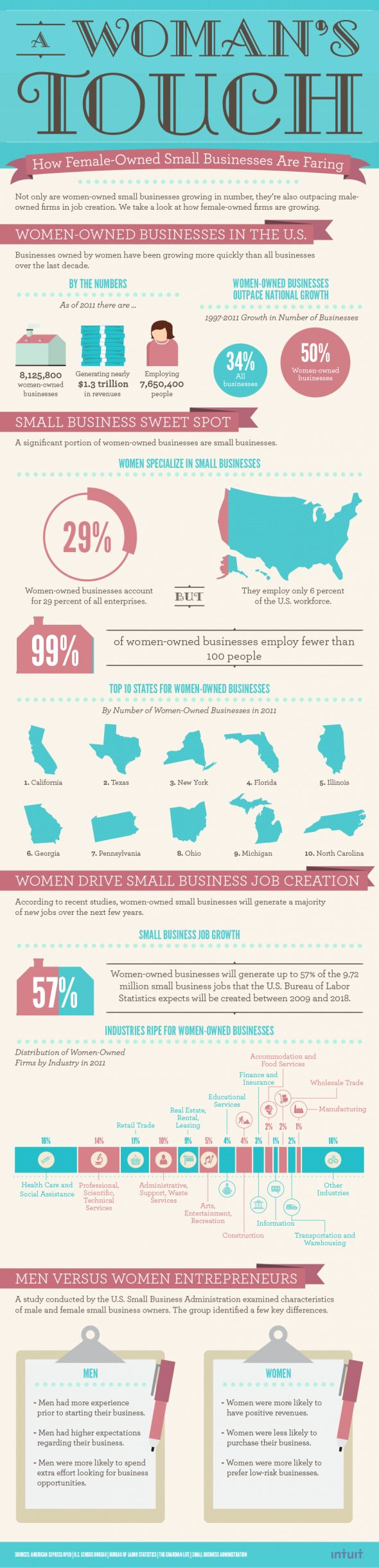 A Woman's Touch: How Female-Owned Small Businesses Are Faring