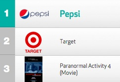 Pepsi, Target and Paranormal Activity 4 top social TV commercial chart - Lost Remote
