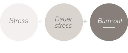 Der klassische Verlauf von Burnout. Die einzige Möglichkeit nicht auszubrennen ist die Prävention!