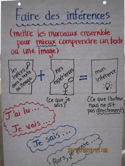 Making inferences anchor chart for FI (or core French)