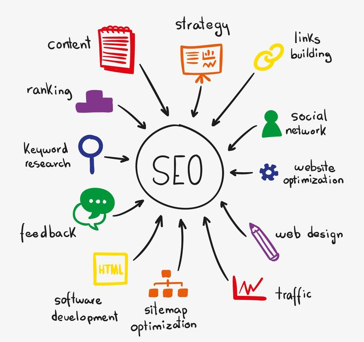 SEO is the most cost effective way to increase website ranking, increased engagements, more inbound traffic, increased conversion and to have high position in organic search listing.The process of SEO involves the following steps: Goal, On-page Optimization, Off-page Optimization and Analysis. It is a cyclic and ongoing process. #DigitalMarketing #DigitalMarketingCompany #SEO #SEOprocess #WebsiteOptimization