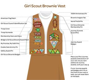 Insignia: Where to Place: Girl Scout Brownies- This shows badge placement for all levels of Girl Scouts.