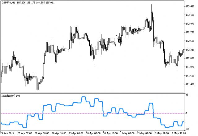 Forex Simples Forexscalping Forex Scalping Technical Analysis