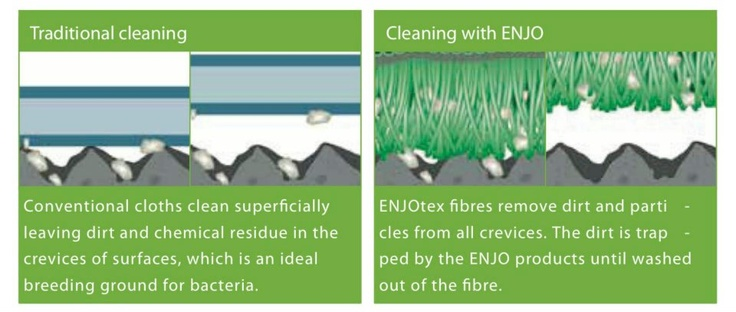 How ENJO works and is different from all other microfibre companies out there. Pore-deep cleaning to remove dirt & bacteria from your surfaces, leaving it 99.999% clean. Don't just wipe your surfaces...Clean your surfaces!