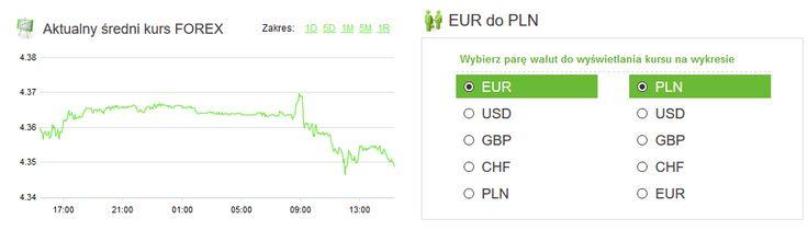 Amronet.pl. Waluty, 15.12.2015. Złoty nieco mocniejszy. We wtorek złoty nieznacznie się wzmacnia w stosunku do głównych walut. Więcej informacji na www.amronet.pl. Ekspert Amronet.pl.
