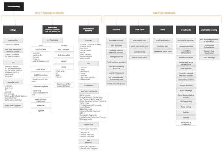 Best 25+ Process flow chart examples ideas on Pinterest Flow - k amp uuml chen in u form