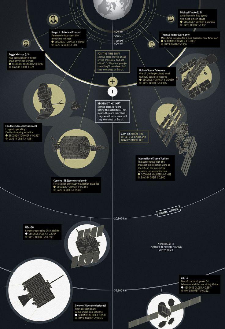 Les gens et les choses qui ont voyagé dans le temps voyage temps relativite 629x920