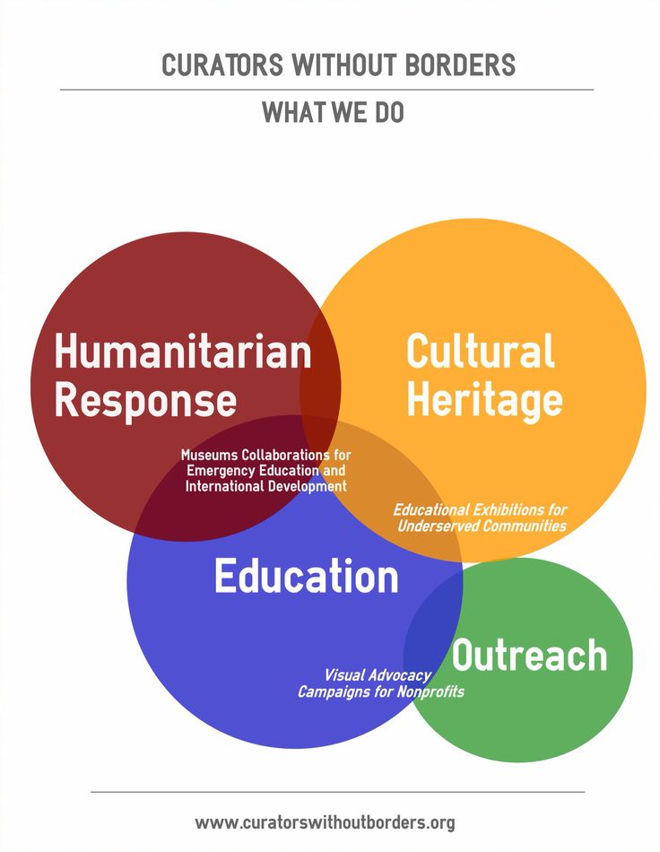 Curators Without Borders works on emergency education programming for humanitarian response in conjunction with museums and development partners.