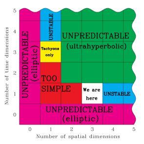Spacetime dimensionality - Anthropic principle - Wikipedia