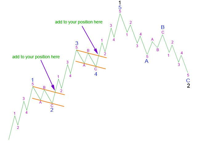 Trading Strategy - Add to Position