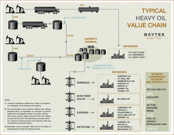 Oil An Gas Industry Value Chain Baytex Energy Corp