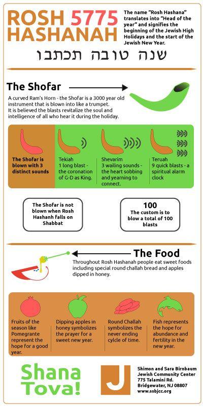 Rosh Hashana Infographic