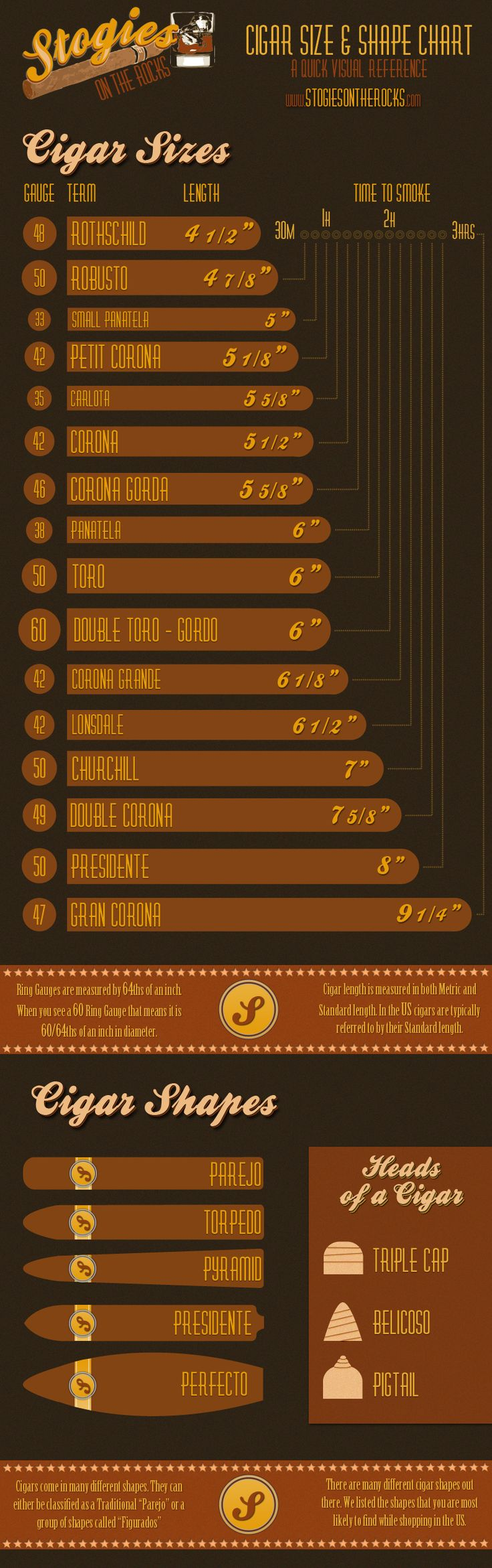 Cigar Size & Shapes Chart, a quick visual reference to help cut through the clutter of cigar terminology.