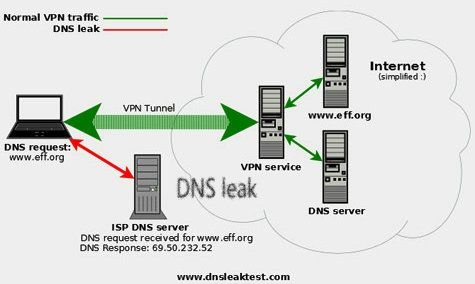 How to prevent a DNS leak  >>You can use any VPN service from a client who has got DNS leak protection built in their system. You just leaving it check and it will give your DNS more protection. This is the simplest way of protecting the DNS. There are only a few VPN service providers give this service.Such as Private Internet Access – Settings/DNS Leak Protection.TorGuard – Automatic.  From, http://www.bestvpnserver.com/stop-dns-leaks-with-vpn-connection/
