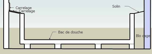 Ma douche. comment faire ? | Forum Refaire un solin avec une légére pente vers le bac qui va recevoir le carrelage que tu mettras avec du ciment colle quand le support sera sec, faire les joints horizontaux  avec de la poudre à joint , et les joints de jonction avec la verticale au silicone