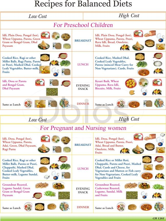 Healthy Food Chart For A Week In Tamil