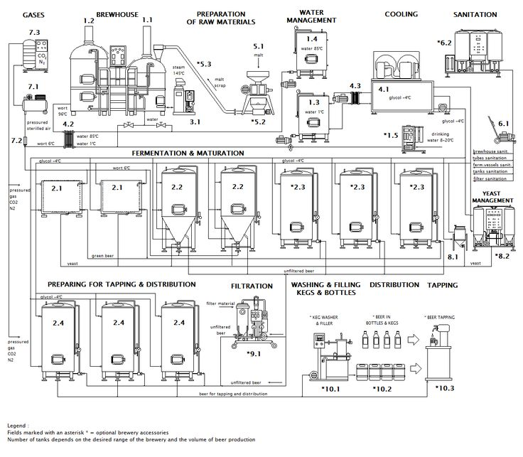 Best 25 microbrewery equipment ideas on pinterest home for Brewery floor plan