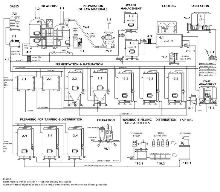 Scheme of the Micro brewery Breworx Classic OCF