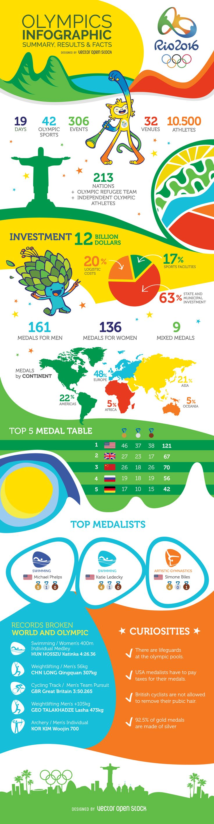 Rio 2016 infographic with the final results, last minute news, weird facts, and broken records from the 2016 Olympic Games. Download vector graphic and spread the news! #Rio2016 #Olympics2016 #infographic