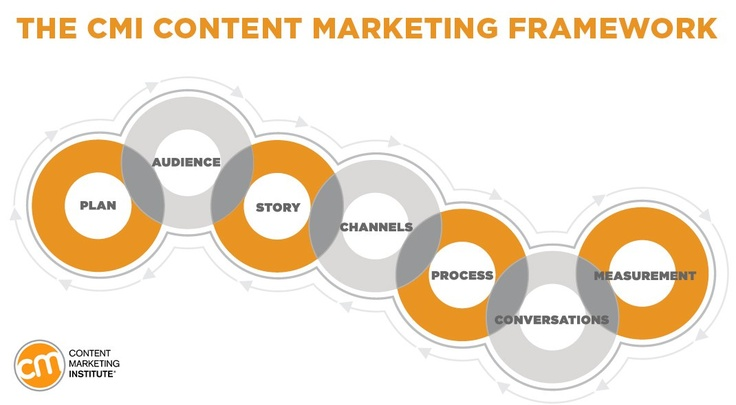 7 Successful Content Marketing Framework - [Flow Diagram], by inboudvisibility
