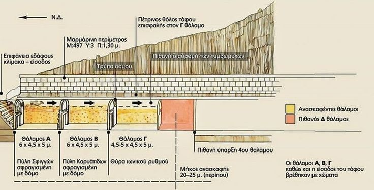 Fourth chamber may hold key to Amphipolis riddle.   Cross-section of the Kasta mound at Amphipolis showing the progress  of the excavation to date [Credit: Protothema]