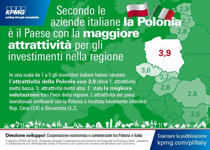 Secondo le aziende italiane la #Polonia e il Paese con la maggiore attrattivita per gli ivestimenti nella regione. 'Direzione sviluppo! Cooperazione economica e commerciale tra Polonia e Italia' #KPMG #Polonia #Italia #Investimenti