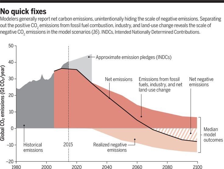 Pathways to stay below 2°C require serious quantities of wishful thinking