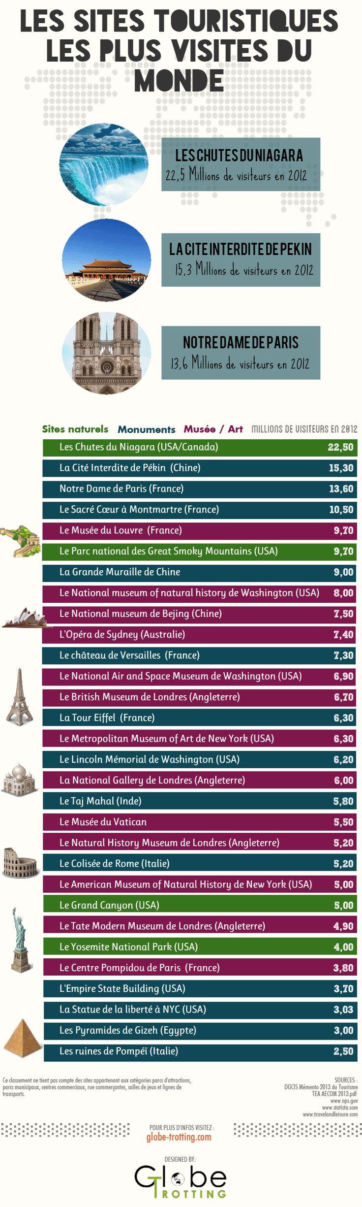 Les sites touristiques les plus visités au Mond en 2013  #voyage #statistiques #infographie #travel #infographic