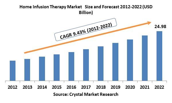 The global Home Infusion Therapy market was worth USD 10.14 billion in the year 2012 and is expected to reach approximately USD 24.98 billion by 2022, while registering itself at a compound annual growth rate (CAGR) of 9.43% during the forecast period.