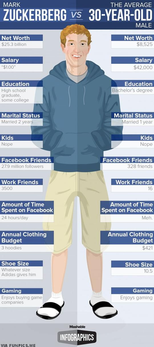 awesome Mark Zuckerberg vs the average 30 year old man