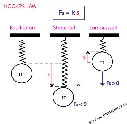 What is HOOKE'S LAW ? Hooke's law, law of elasticity discovered by the English scientist Robert Hooke in 1660.