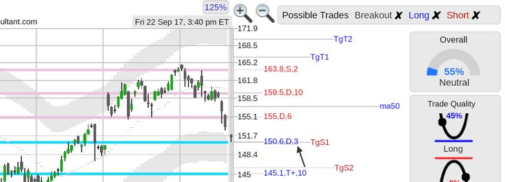 $AAPL (AAPL) Apple stock coming back to 150.6 support area, important levels 145.1, 150.6, 155, 159.5 and 163.8, analysis chart