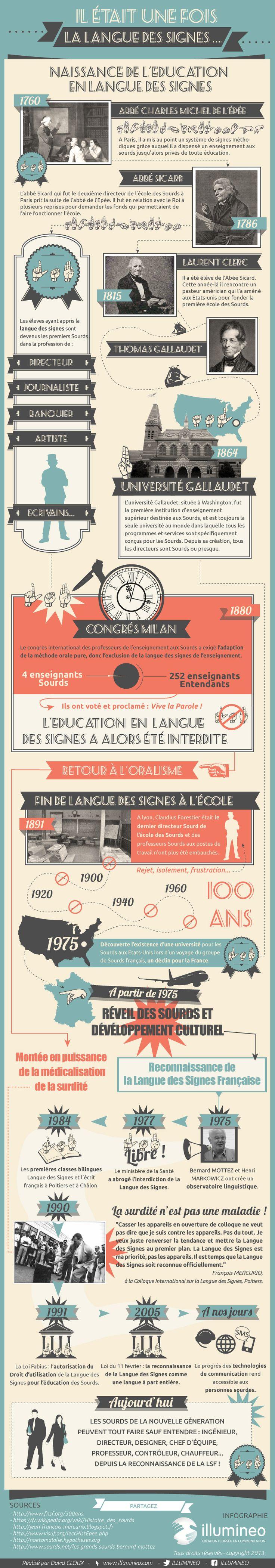 L'Histoire de la LSF