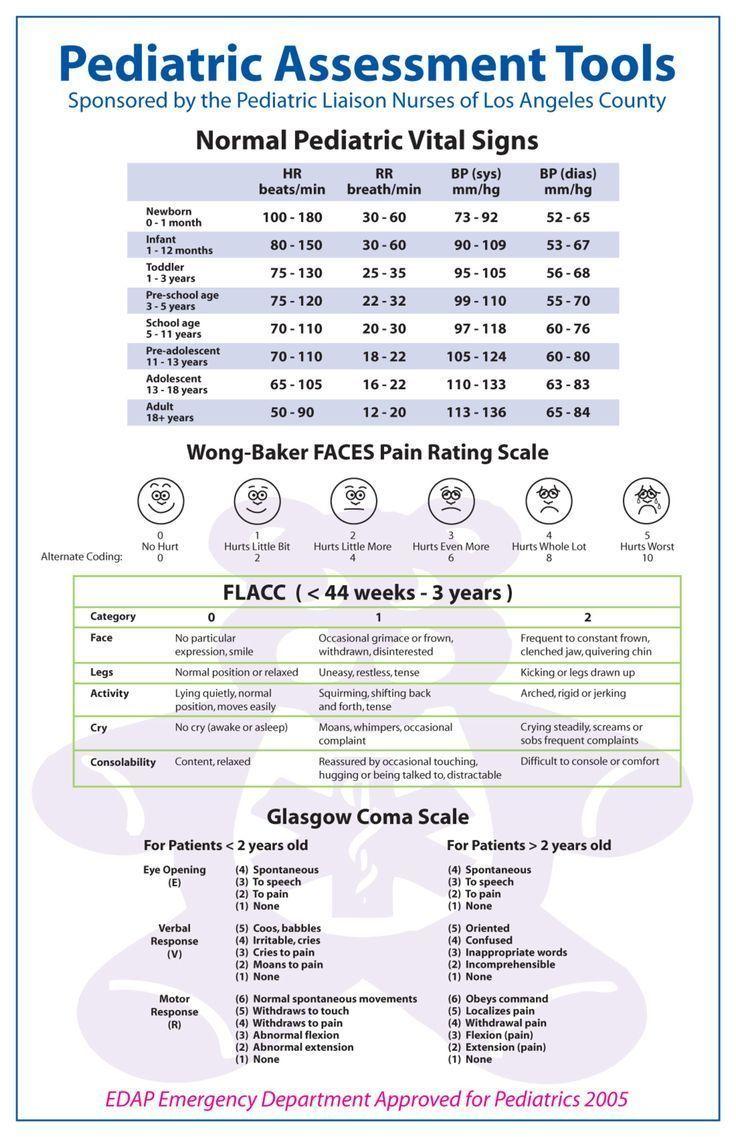 pediatric assessment Pediatric Assessment Tools