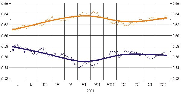 Publications - The Foreign Exchange Market and Latvia's External Debt