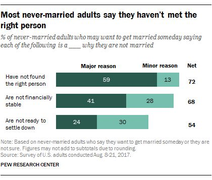 As U.S. marriage rate hovers at 50%, education gap in marital status widens | Pew Research Center