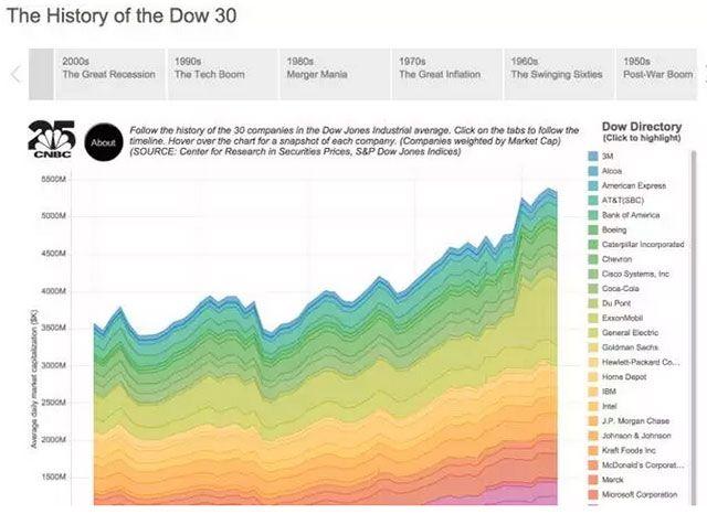 美国全国广播公司财经频道的John Schoen使用这种方法将Dow 30公司过去87年的历史可视化。使用者可以点击每十年看到数据是如何在每一次科技爆炸、70年代的通货膨胀、甚至是经济大萧条时发生变化的。美国全国广播公司财经频道的员工基于过去的趋势将这种可视化与未来的预测结合