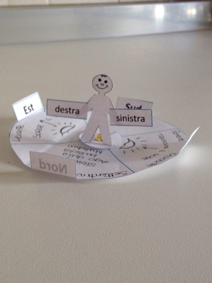 Un modellino 3D per spiegare i punti cardinali: molto utile da unire allo Strumento #Feuerstein Orientamento Spaziale Standard e Basic. Impara ad imparare. #sviluppocognitivo