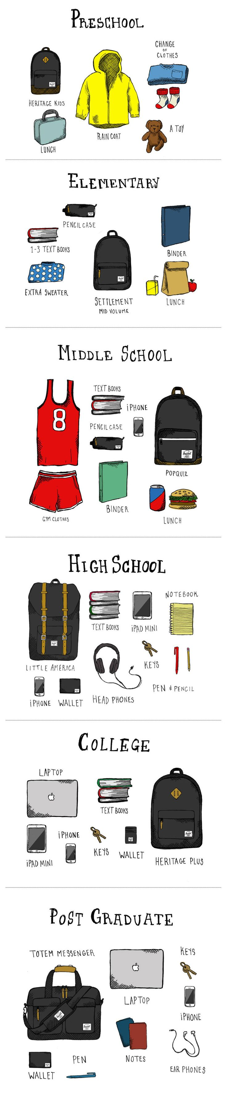 Stay ahead of the class this year with the right bag and accessories. View Herschel Supply's Back To School essentials to keep you prepared all year...