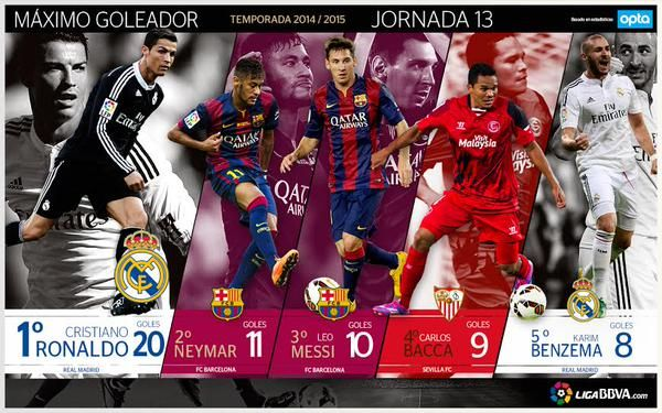 Classement meilleur buteur de Liga : Cristiano Ronaldo très loin devant - http://www.actusports.fr/126358/classement-meilleur-buteur-de-liga-cristiano-ronaldo-tres-loin-devant/