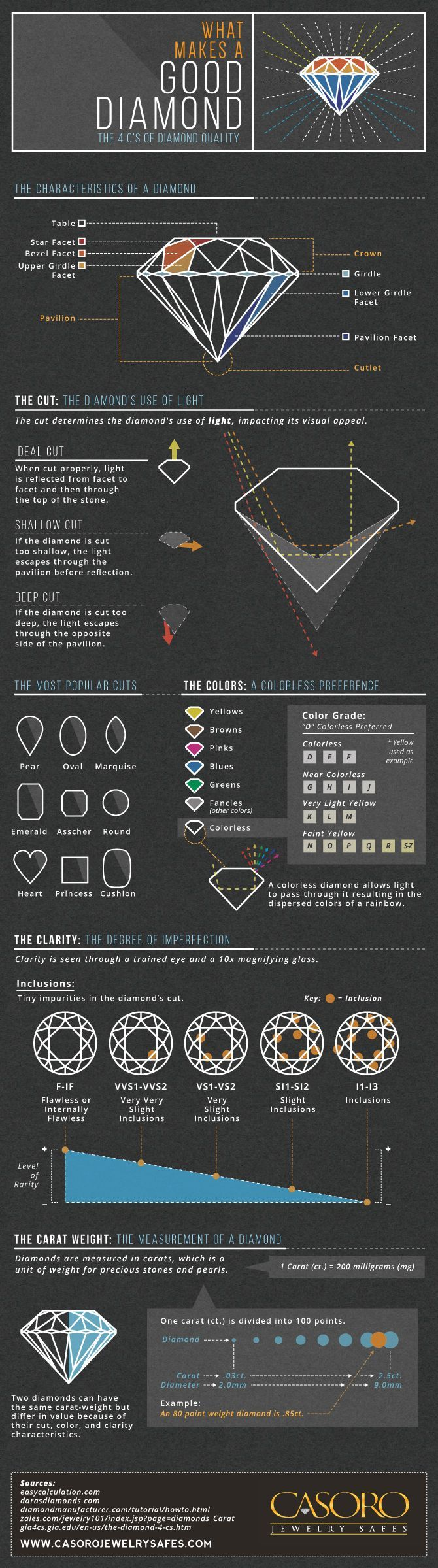 What Makes a Good Diamond Infographic -  CASORO Jewelry Safes - I love a good infographic!