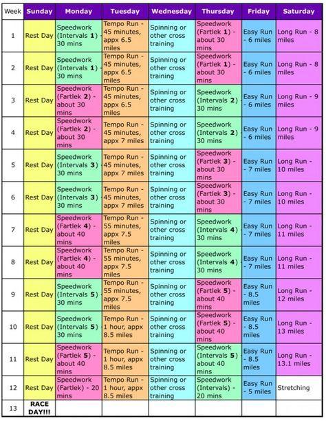 Marathon Pace Chart HealthyRunning Marathons. Best Marathon Diet Ideas On  Marathon Training Diet