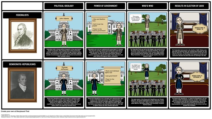 Election of 1800 - Federalists vs. Democratic-Republicans: To analyze and compare the two political factions involved in the Election of 1800, have students use a grid storyboard to outline each party's viewpoints.