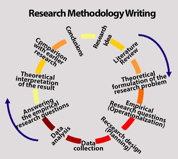 Starting from the conception of the research idea to the time when you reach the conclusion, all the steps involve decision making. Research Methodology Writing involves selecting the best methods and balancing them.