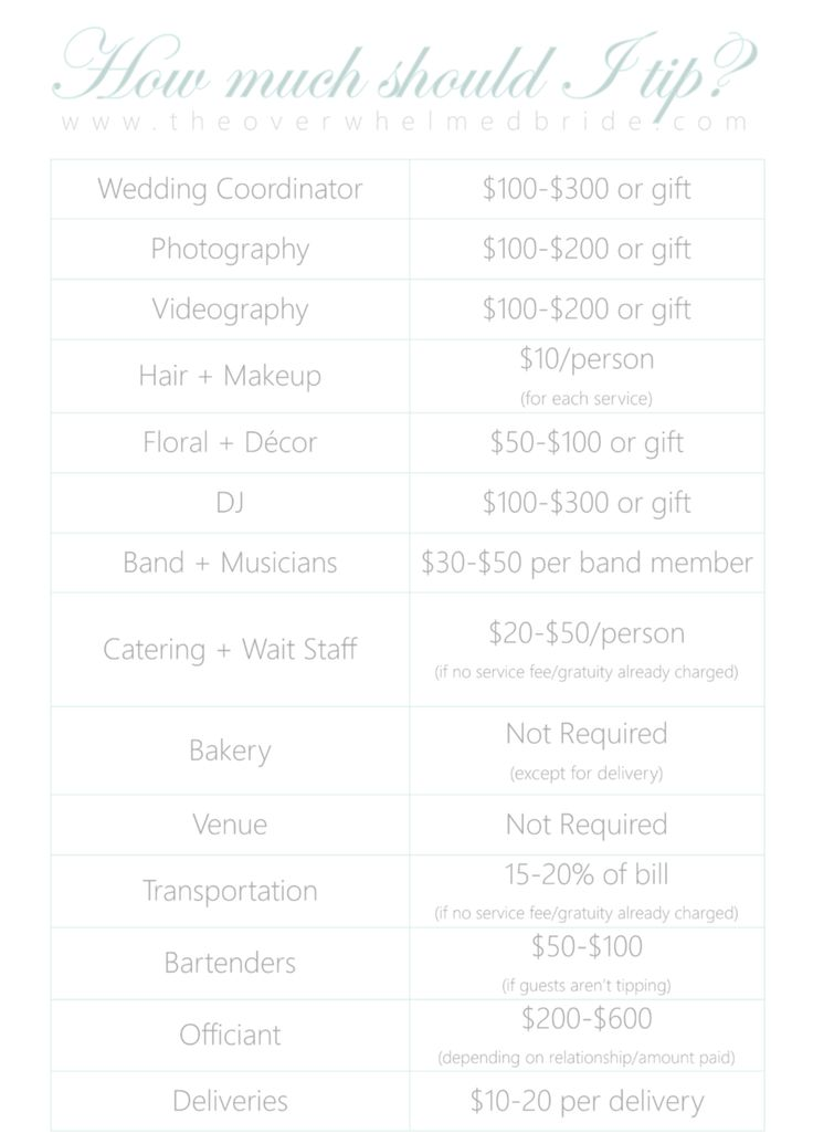 How much should I tip my wedding vendors? Unfortunately, there is not one  answer to that question and it varies from wedding to wedding and from  location to location. So while there are guidelines I give my couples and  ways that tipping seems to be the norm for all of our weddings, please  don't use it as a know-all for what you should tip your wedding vendors  your wedding day.  First, here are a couple of tips (pun not intended) to think about before  deciding on a tip:  1. What can I…