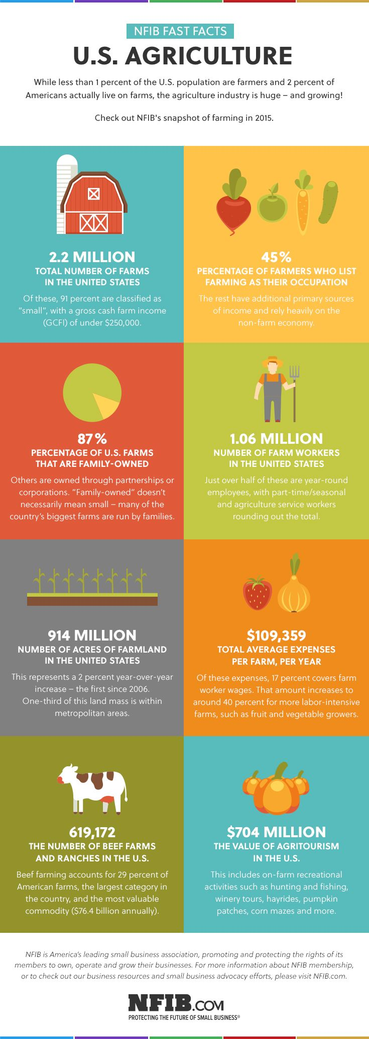 Infographic: Agriculture At a Glance | NFIB
